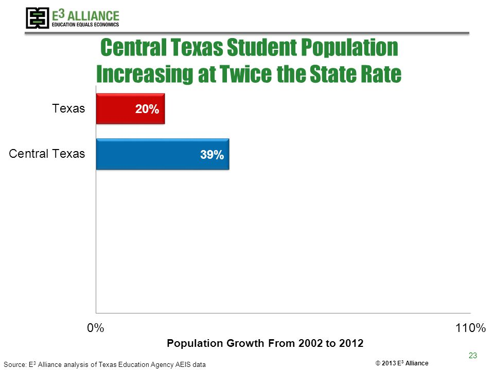 © 2013 E 3 Alliance Central Texas Student Population Increasing at Twice the State Rate Source: E 3 Alliance analysis of Texas Education Agency AEIS d