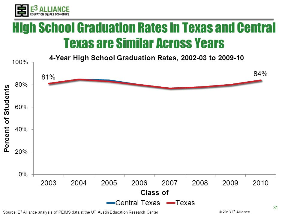 © 2013 E 3 Alliance High School Graduation Rates in Texas and Central Texas are Similar Across Years Source: E 3 Alliance analysis of PEIMS data at th