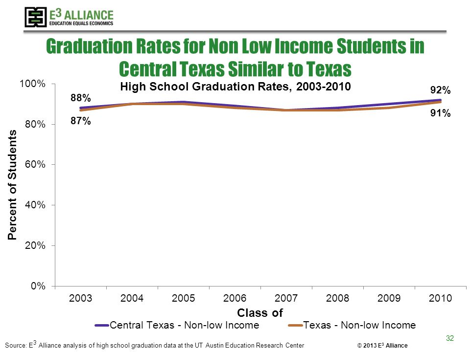 © 2013 E 3 Alliance Graduation Rates for Non Low Income Students in Central Texas Similar to Texas Source: E 3 Alliance analysis of high school gradua