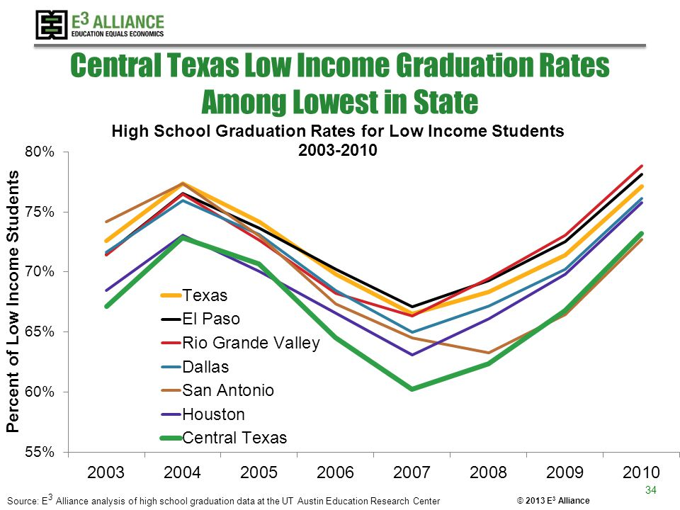 © 2013 E 3 Alliance Central Texas Low Income Graduation Rates Among Lowest in State Source: E 3 Alliance analysis of high school graduation data at th