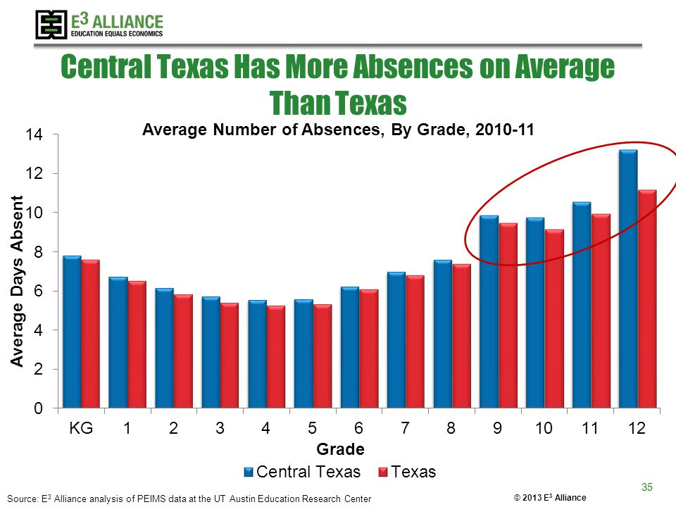 © 2013 E 3 Alliance Central Texas Has More Absences on Average Than Texas Source: E 3 Alliance analysis of PEIMS data at the UT Austin Education Resea
