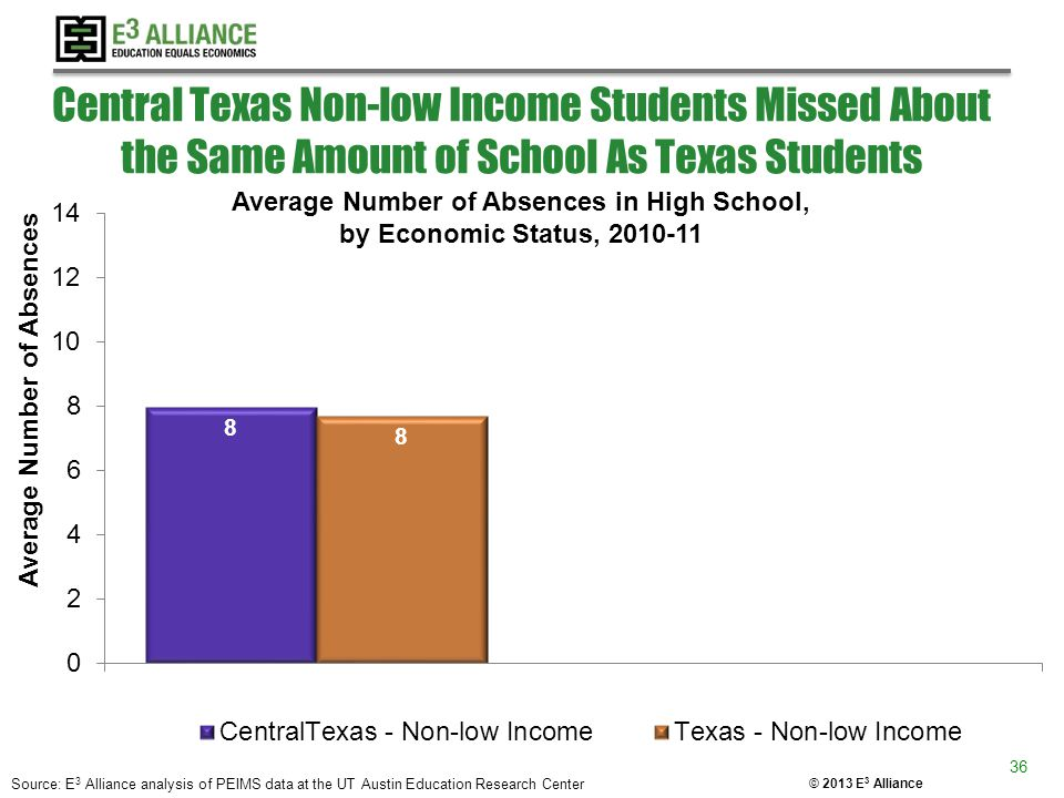 © 2013 E 3 Alliance Central Texas Non-low Income Students Missed About the Same Amount of School As Texas Students Average Number of Absences in High