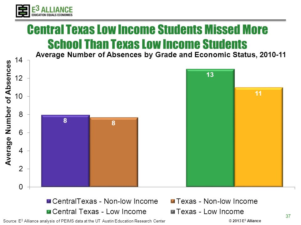 © 2013 E 3 Alliance Central Texas Low Income Students Missed More School Than Texas Low Income Students Average Number of Absences by Grade and Econom