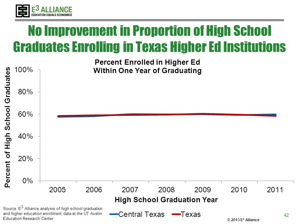 © 2013 E 3 Alliance No Improvement in Proportion of High School Graduates Enrolling in Texas Higher Ed Institutions 42