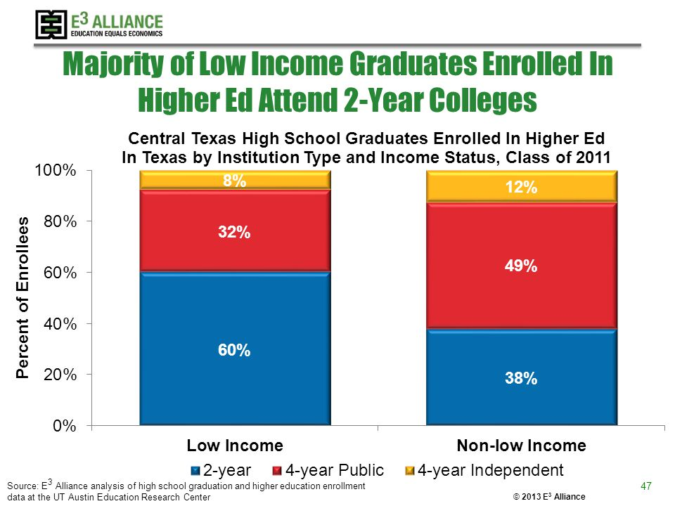 © 2013 E 3 Alliance Majority of Low Income Graduates Enrolled In Higher Ed Attend 2-Year Colleges Source: E 3 Alliance analysis of high school graduat