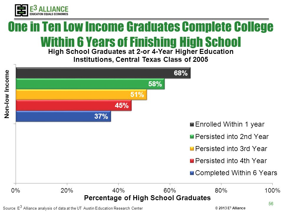 © 2013 E 3 Alliance One in Ten Low Income Graduates Complete College Within 6 Years of Finishing High School 56