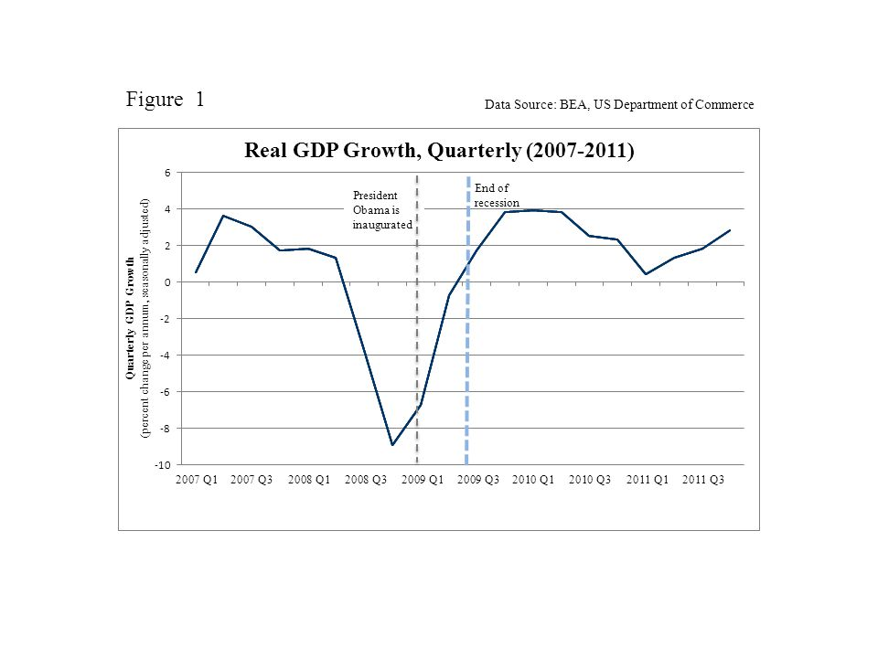 End of recession Figure 1 Data Source: BEA, US Department of Commerce