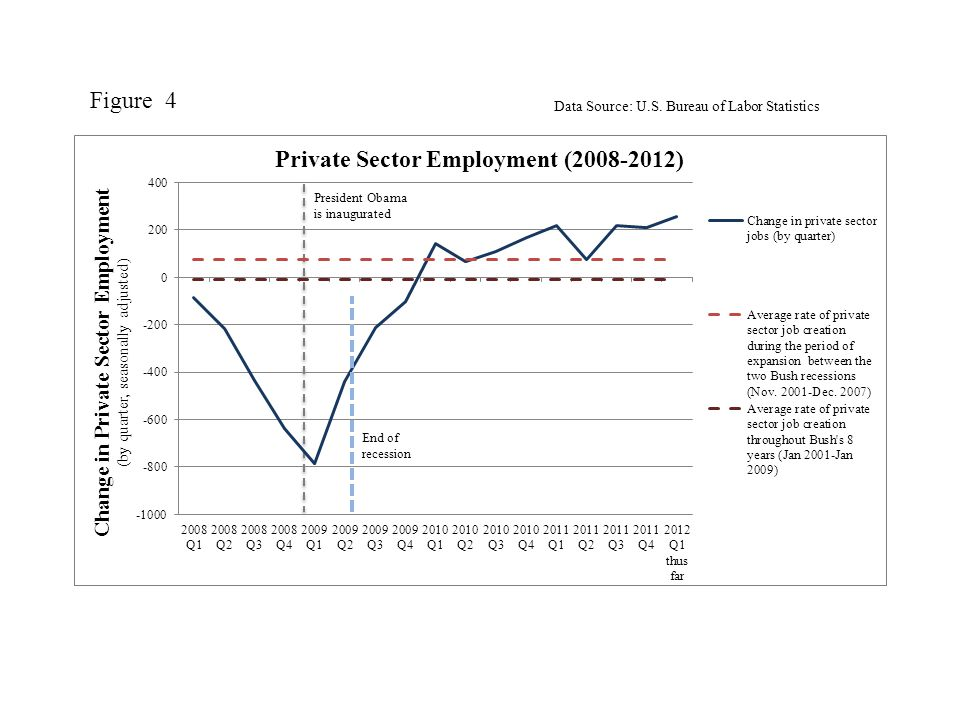 President Obama is inaugurated End of recession Figure 4 Data Source: U.S. Bureau of Labor Statistics