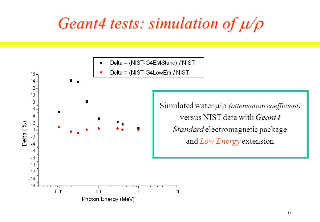 6 Geant4 tests: simulation of  Simulated water  (attenuation coefficient) Geant4 versus NIST data with Geant4 Standard electromagnetic package and Low Energy extension