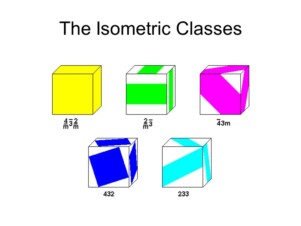The Isometric Classes
