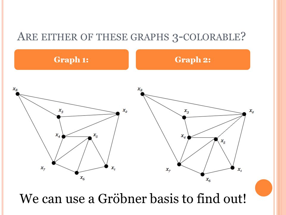 A RE EITHER OF THESE GRAPHS 3- COLORABLE Graph 1:Graph 2: We can use a Gröbner basis to find out!