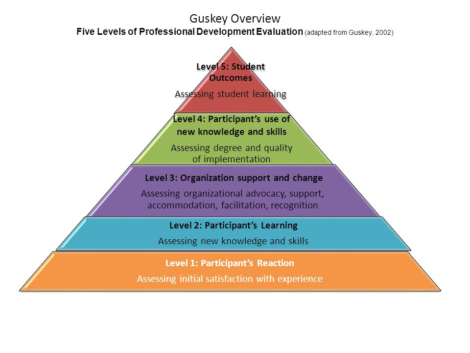 Level 5: Student Outcomes Assessing student learning Level 4: Participant's use of new knowledge and skills Assessing degree and quality of implementation Level 3: Organization support and change Assessing organizational advocacy, support, accommodation, facilitation, recognition Level 2: Participant's Learning Assessing new knowledge and skills Level 1: Participant's Reaction Assessing initial satisfaction with experience Guskey Overview Five Levels of Professional Development Evaluation (adapted from Guskey, 2002)