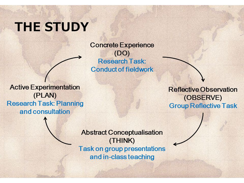THE STUDY Concrete Experience (DO) Research Task: Conduct of fieldwork Active Experimentation (PLAN) Research Task: Planning and consultation Reflective Observation (OBSERVE) Group Reflective Task Abstract Conceptualisation (THINK) Task on group presentations and in-class teaching