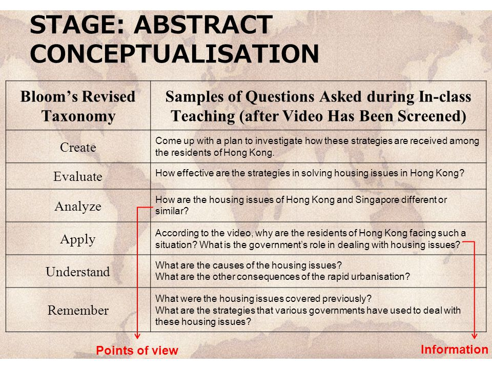 STAGE: ABSTRACT CONCEPTUALISATION Bloom's Revised Taxonomy Samples of Questions Asked during In-class Teaching (after Video Has Been Screened) Create Come up with a plan to investigate how these strategies are received among the residents of Hong Kong.