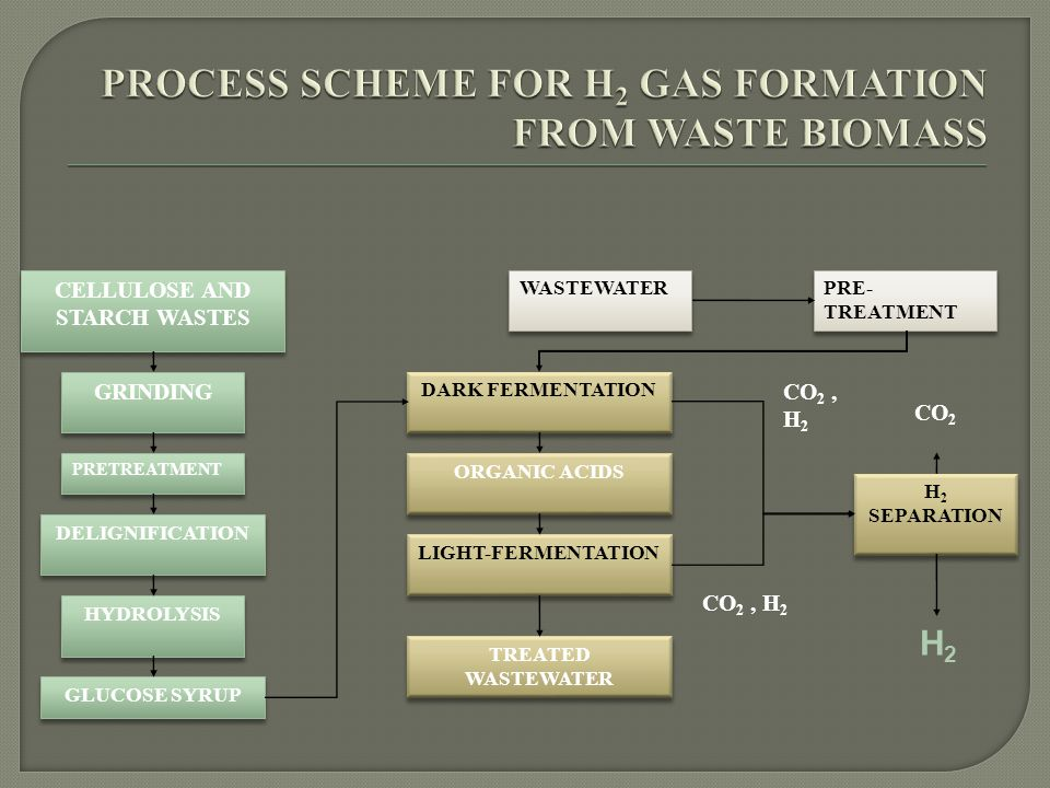 GRINDING DELIGNIFICATION HYDROLYSIS GLUCOSE SYRUP WASTEWATER PRE- TREATMENT DARK FERMENTATION ORGANIC ACIDS LIGHT-FERMENTATION CO 2, H 2 H 2 SEPARATION CELLULOSE AND STARCH WASTES TREATED WASTEWATER PRETREATMENT CO 2 H2H2