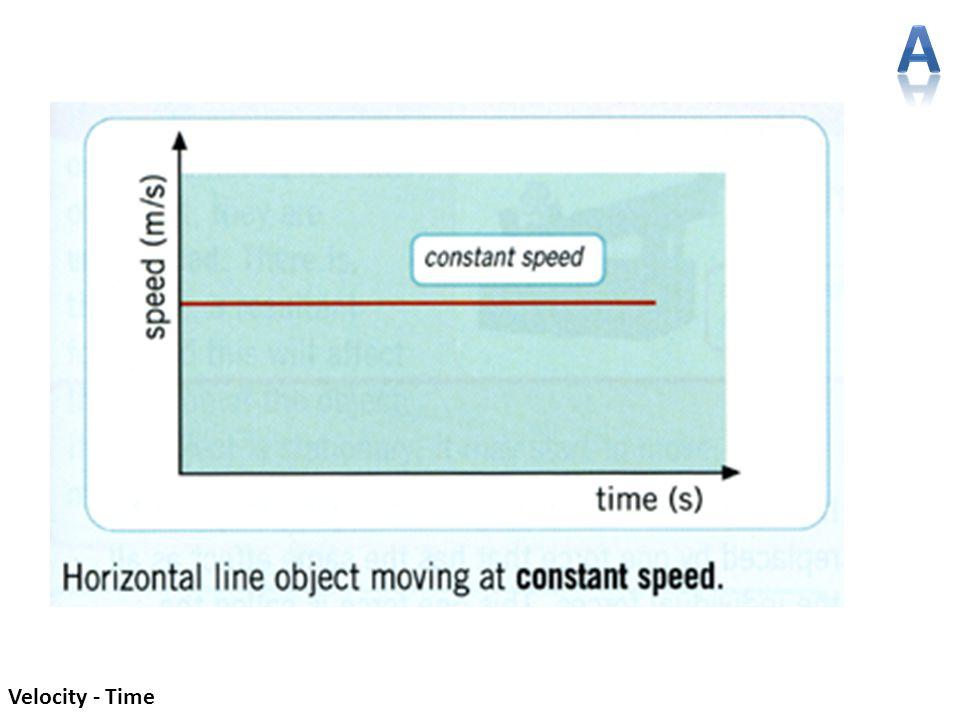 Velocity - Time