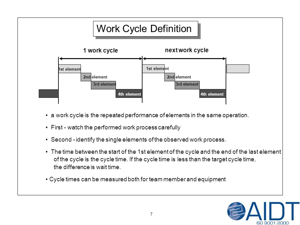 7 Work Cycle Definition 1st element 2nd element 3rd element 4th element 1st element 2nd element 3rd element 4th element 1 work cycle next work cycle a work cycle is the repeated performance of elements in the same operation.