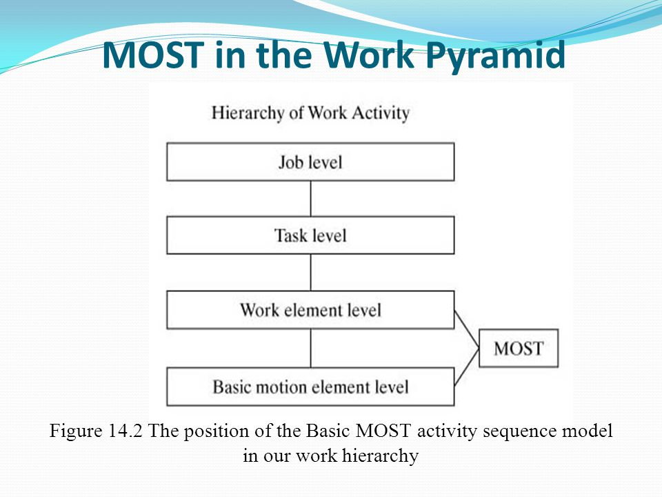 MOST in the Work Pyramid Figure 14.2 The position of the Basic MOST activity sequence model in our work hierarchy