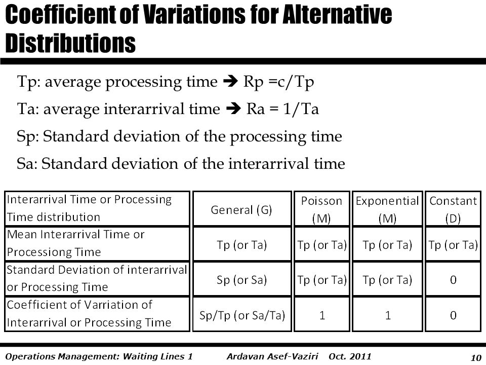 10 Ardavan Asef-Vaziri Oct. 2011Operations Management: Waiting Lines 1 Coefficient of Variations for Alternative Distributions Tp: average processing
