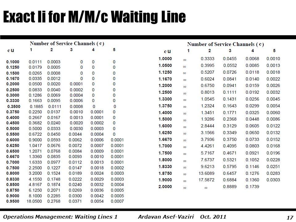 17 Ardavan Asef-Vaziri Oct. 2011Operations Management: Waiting Lines 1 Exact Ii for M/M/c Waiting Line