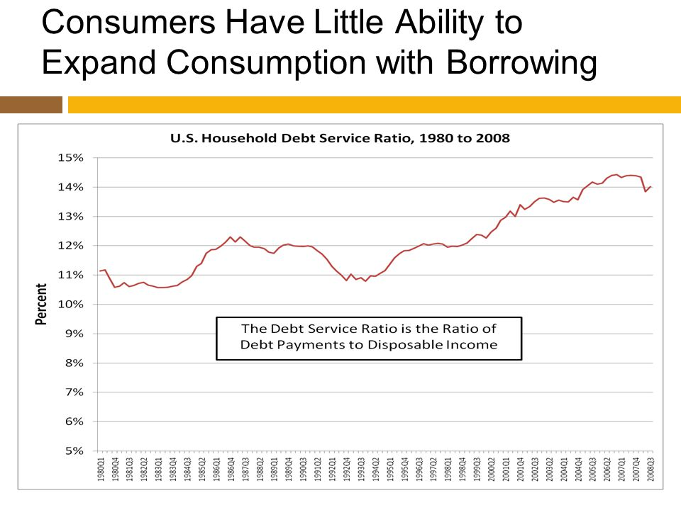 Consumers Have Little Ability to Expand Consumption with Borrowing
