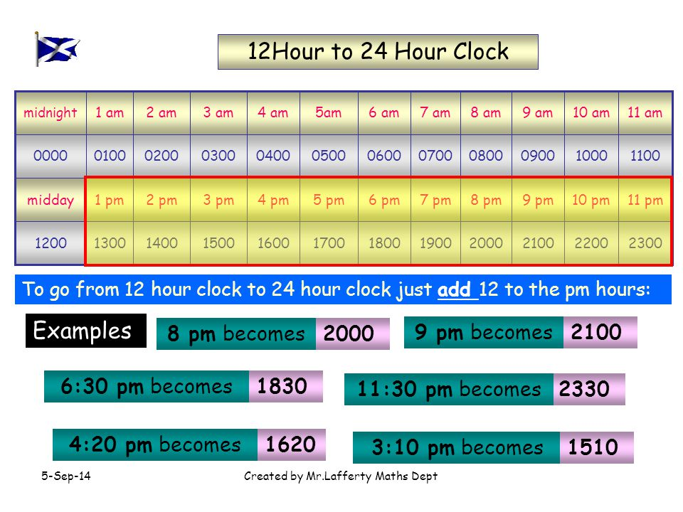 5-Sep-14Created by Mr.Lafferty Maths Dept 230022002100200019001800170016001500140013001200 11 pm10 pm9 pm8 pm7 pm6 pm5 pm4 pm3 pm2 pm1 pmmidday 110010000900080007000600050004000300020001000000 11 am10 am9 am8 am7 am6 am5am4 am3 am2 am1 am midnight 24 Hour to 12 Hour Clock To go from 24 hour clock to 12 hour clock just subtract 12 from the hours if it is greater than 12: 8 pm 9 pm 5:30 pm 10:08 pm 8:06 pm Examples 2000 becomes 2100 becomes 1730 becomes 2208 becomes 2006 becomes 1350 becomes 1:50 pm