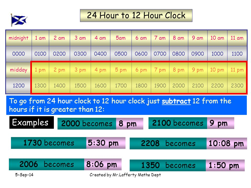 5-Sep-14Created by Mr.Lafferty Maths Dept pm10 pm9 pm8 pm7 pm6 pm5 pm4 pm3 pm2 pm1 pmmidday am10 am9 am8 am7 am6 am5am4 am3 am2 am1 am midnight 24 Hour to 12 Hour Clock To go from 24 hour clock to 12 hour clock just subtract 12 from the hours if it is greater than 12: 8 pm 9 pm 5:30 pm 10:08 pm 8:06 pm Examples 2000 becomes 2100 becomes 1730 becomes 2208 becomes 2006 becomes 1350 becomes 1:50 pm