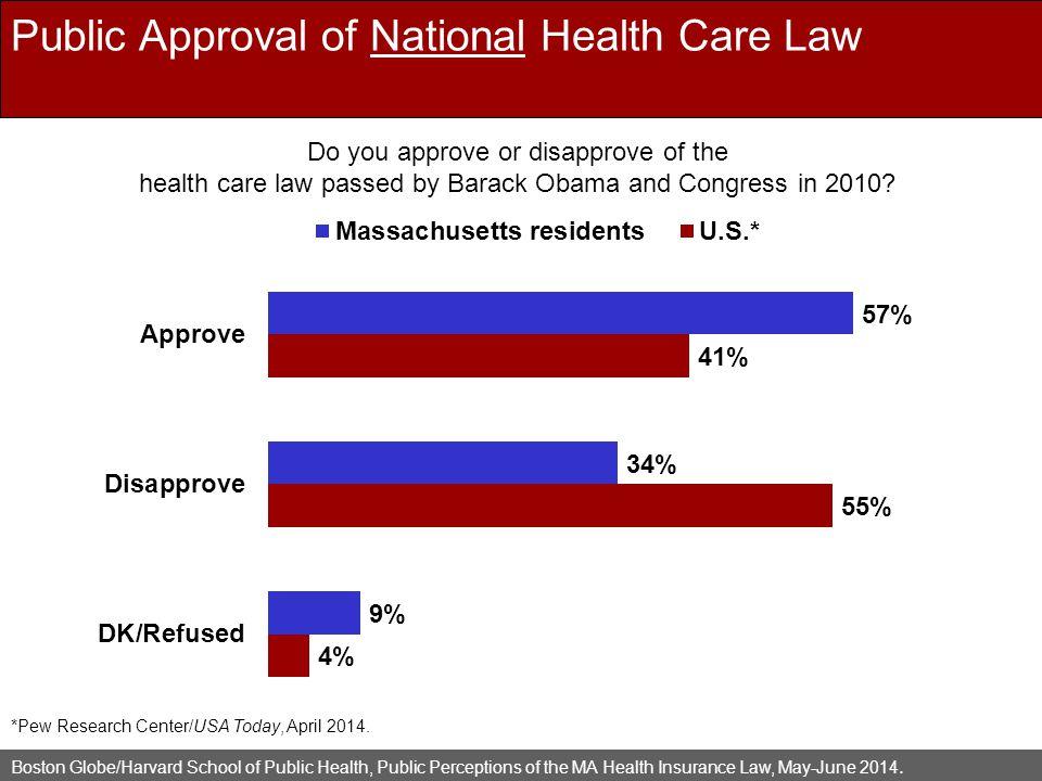 Boston Globe/Harvard School of Public Health, Public Perceptions of the MA Health Insurance Law, May-June 2014.