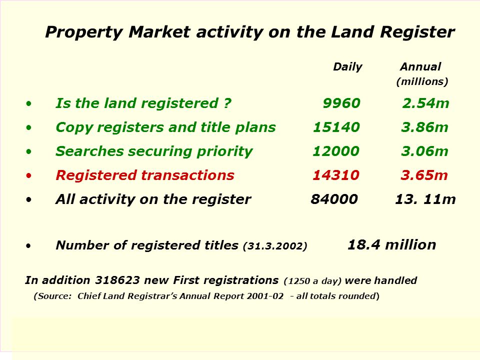 Property Market activity on the Land Register Daily Annual (millions) Is the land registered .