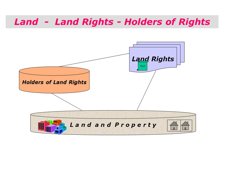 Land - Land Rights - Holders of Rights Land Rights L a n d a n d P r o p e r t y Holders of Land Rights deed