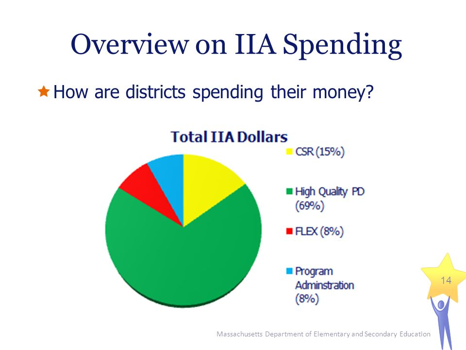 Massachusetts Department of Elementary and Secondary Education 14 Overview on IIA Spending  How are districts spending their money
