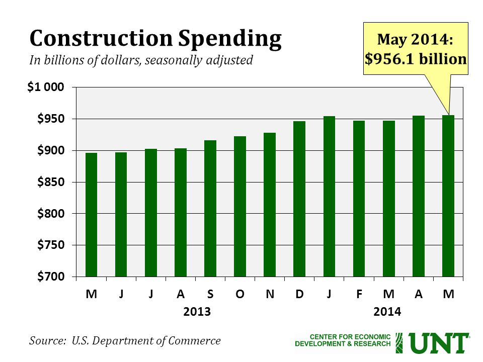 Source: U.S. Department of Commerce Construction Spending In billions of dollars, seasonally adjusted 2013 2014 May 2014: $956.1 billion