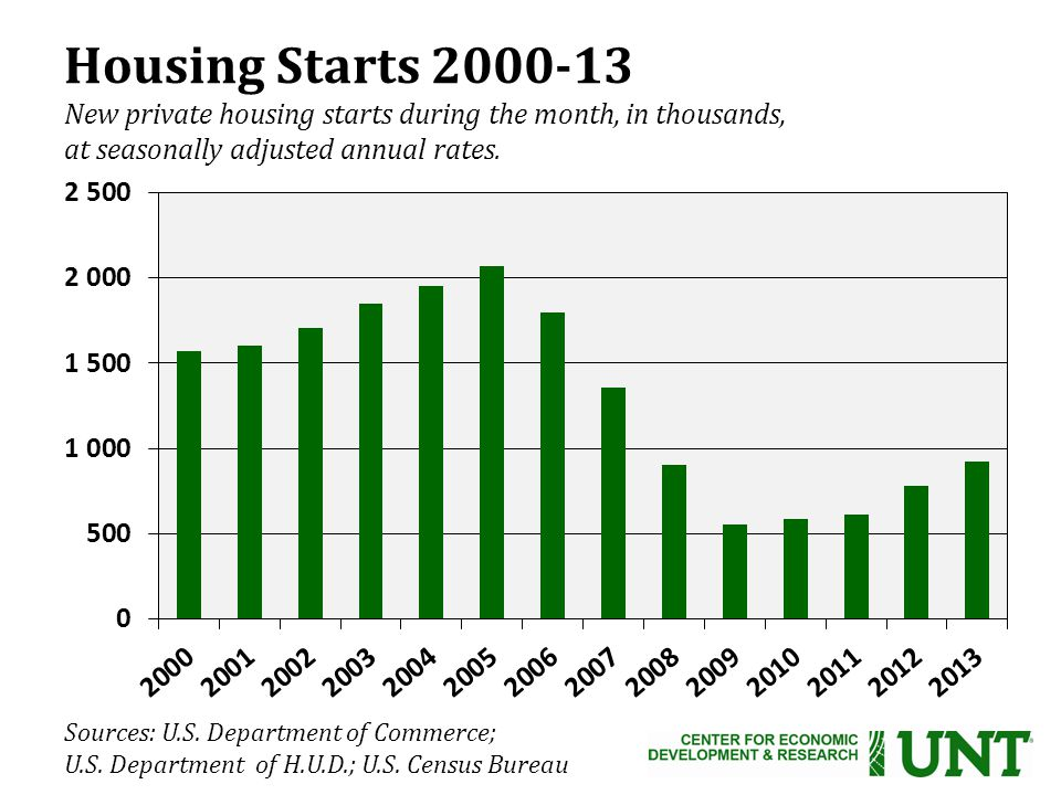 Housing Starts New private housing starts during the month, in thousands, at seasonally adjusted annual rates.