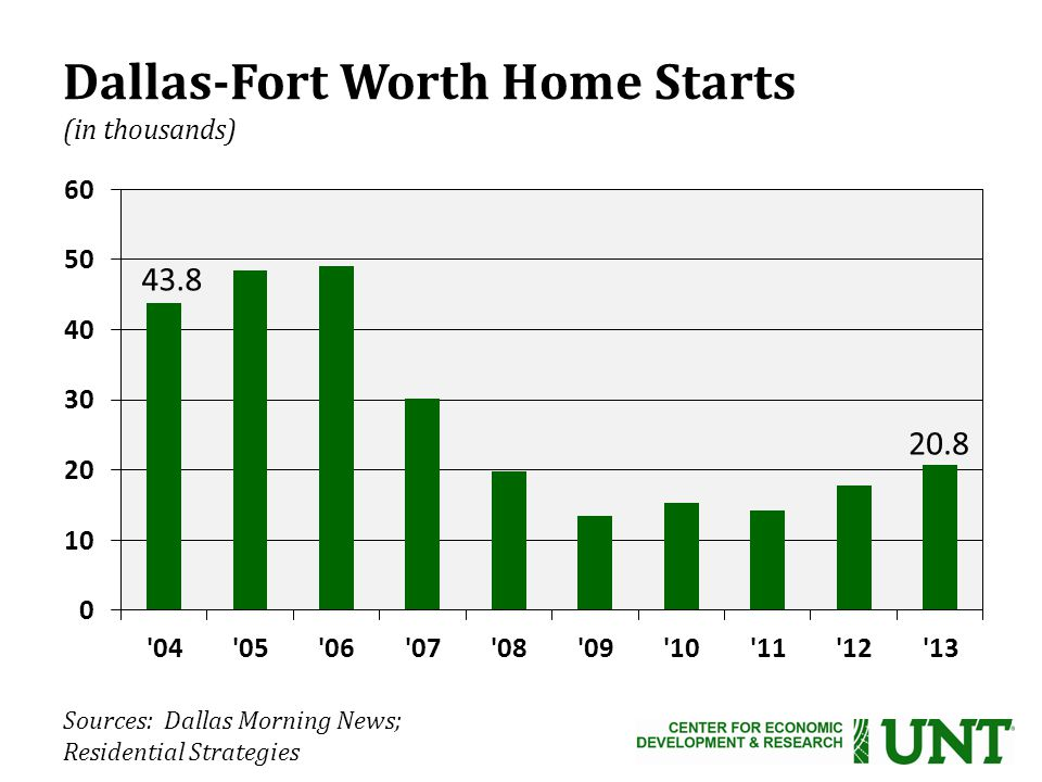 Sources: Dallas Morning News; Residential Strategies Dallas-Fort Worth Home Starts (in thousands)
