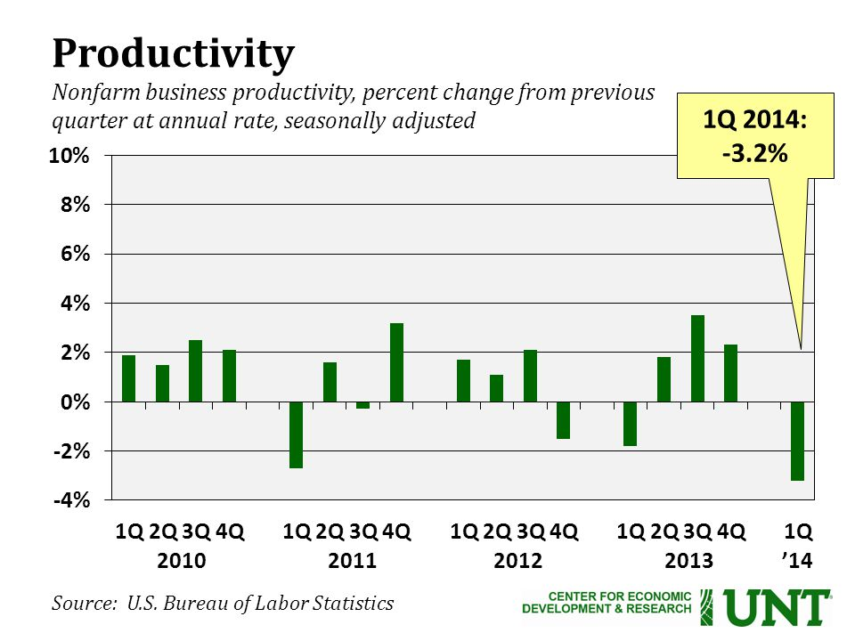 Productivity Nonfarm business productivity, percent change from previous quarter at annual rate, seasonally adjusted 1Q 2014: -3.2% '14 Source: U.S.