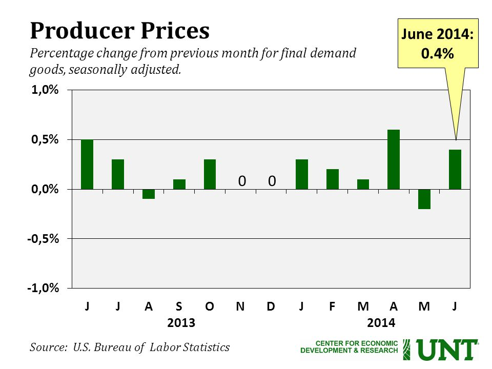 Producer Prices Percentage change from previous month for final demand goods, seasonally adjusted.