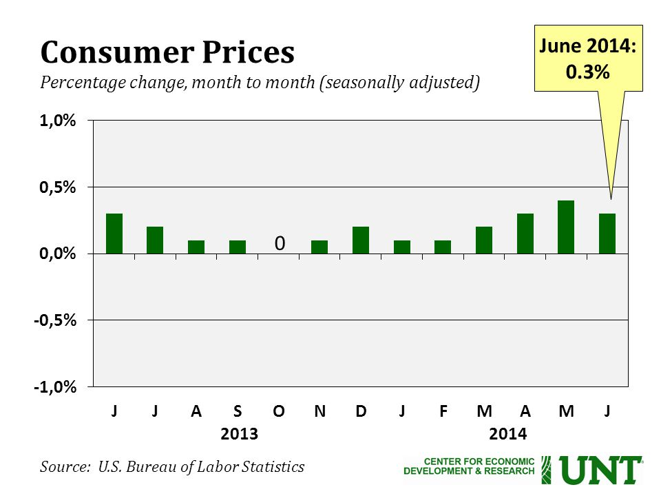 Consumer Prices Percentage change, month to month (seasonally adjusted) Source: U.S.