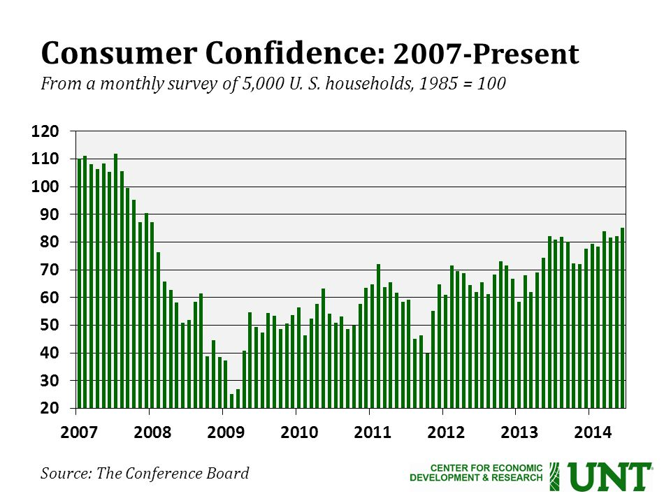 Consumer Confidence: 2007-Present From a monthly survey of 5,000 U.
