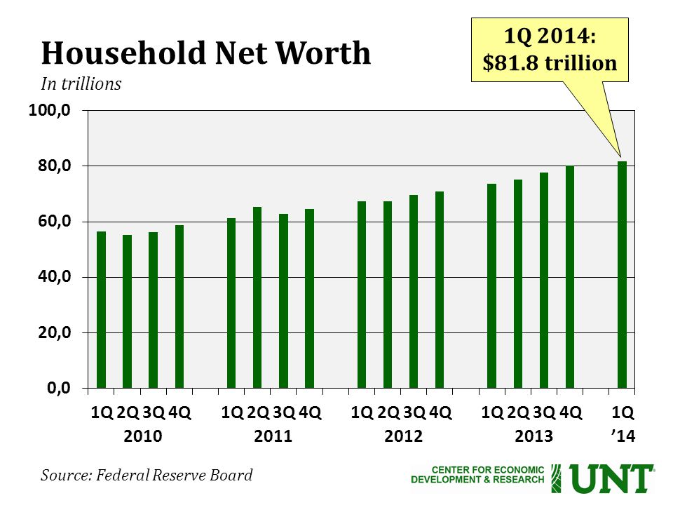 Source: Federal Reserve Board Household Net Worth In trillions '14 1Q 2014: $81.8 trillion