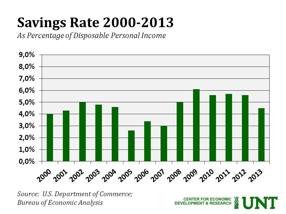 Source: U.S. Department of Commerce; Bureau of Economic Analysis Savings Rate 2000-2013 As Percentage of Disposable Personal Income