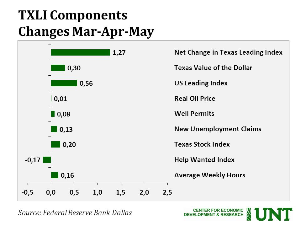 TXLI Components Changes Mar-Apr-May Source: Federal Reserve Bank Dallas