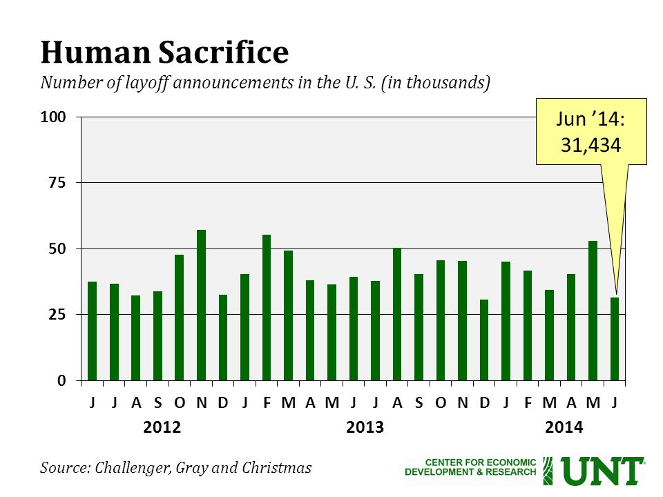 Source: Challenger, Gray and Christmas Human Sacrifice Number of layoff announcements in the U.