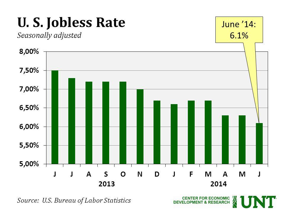 U. S. Jobless Rate Seasonally adjusted June '14: 6.1% Source: U.S.