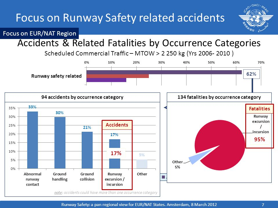 Focus on Runway Safety related accidents Accidents & Related Fatalities by Occurrence Categories Scheduled Commercial Traffic – MTOW > kg (Yrs ) 7 Focus on EUR/NAT Region 62% Accidents Fatalities 17% 95% Runway Safety: a pan regional view for EUR/NAT States.