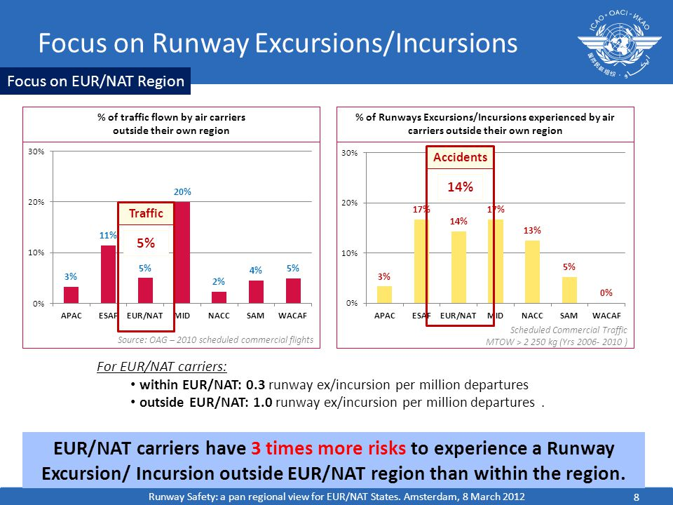 Focus on Runway Excursions/Incursions 8 EUR/NAT carriers have 3 times more risks to experience a Runway Excursion/ Incursion outside EUR/NAT region than within the region.