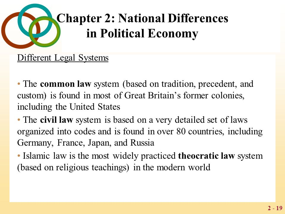 2 - 19 Chapter 2: National Differences in Political Economy Different Legal Systems The common law system (based on tradition, precedent, and custom) is found in most of Great Britain's former colonies, including the United States The civil law system is based on a very detailed set of laws organized into codes and is found in over 80 countries, including Germany, France, Japan, and Russia Islamic law is the most widely practiced theocratic law system (based on religious teachings) in the modern world