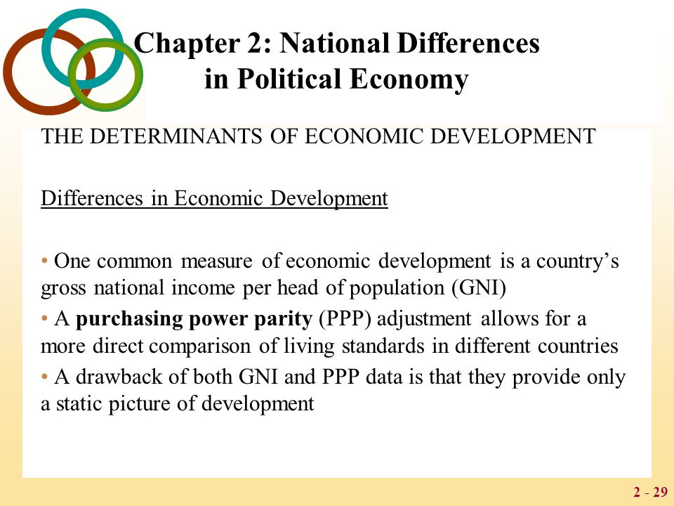2 - 29 Chapter 2: National Differences in Political Economy THE DETERMINANTS OF ECONOMIC DEVELOPMENT Differences in Economic Development One common measure of economic development is a country's gross national income per head of population (GNI) A purchasing power parity (PPP) adjustment allows for a more direct comparison of living standards in different countries A drawback of both GNI and PPP data is that they provide only a static picture of development