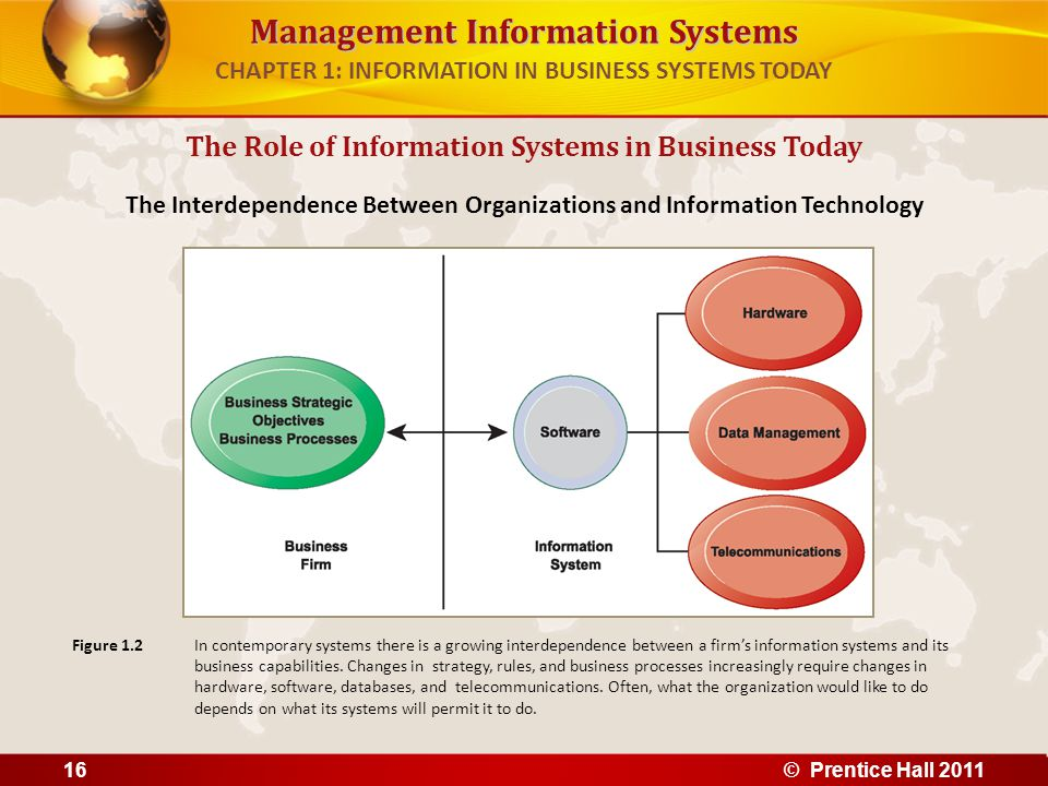 Management Information Systems CHAPTER 1: INFORMATION IN BUSINESS SYSTEMS TODAY The Role of Information Systems in Business Today The Interdependence