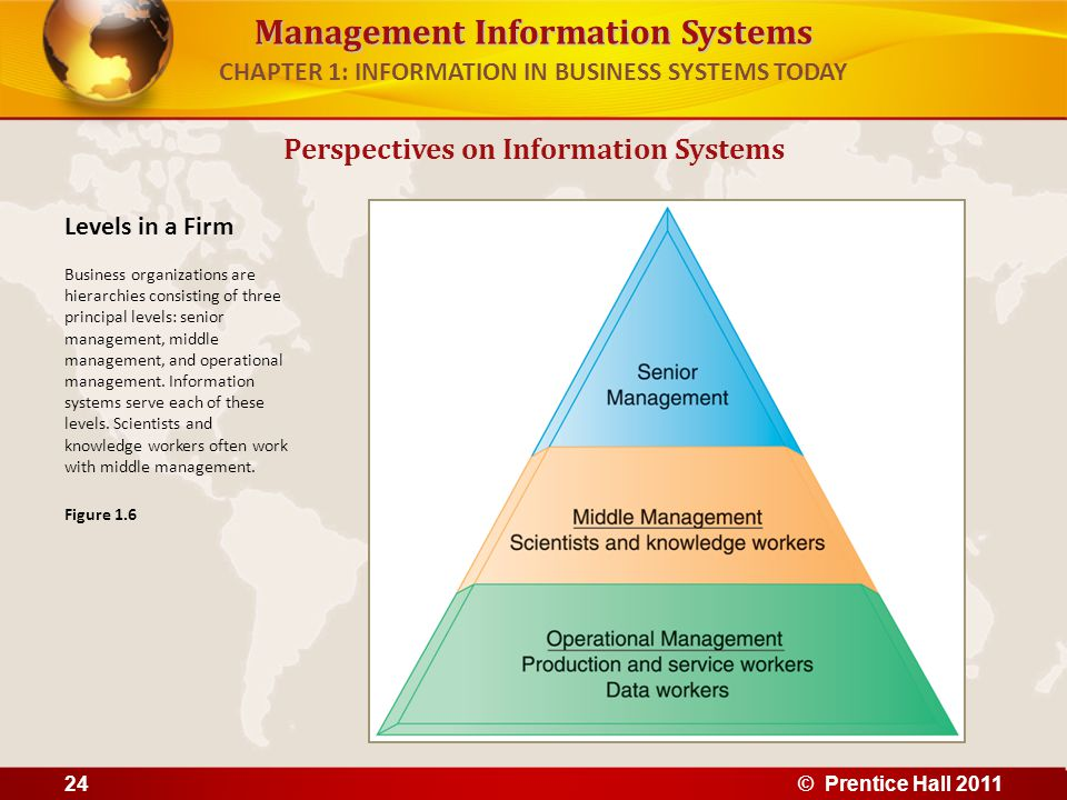 Management Information Systems CHAPTER 1: INFORMATION IN BUSINESS SYSTEMS TODAY Organizational dimension of information systems (cont.) – Separation of business functions Sales and marketing Human resources Finance and accounting Manufacturing and production – Unique business processes – Unique business culture – Organizational politics Perspectives on Information Systems © Prentice Hall 201125