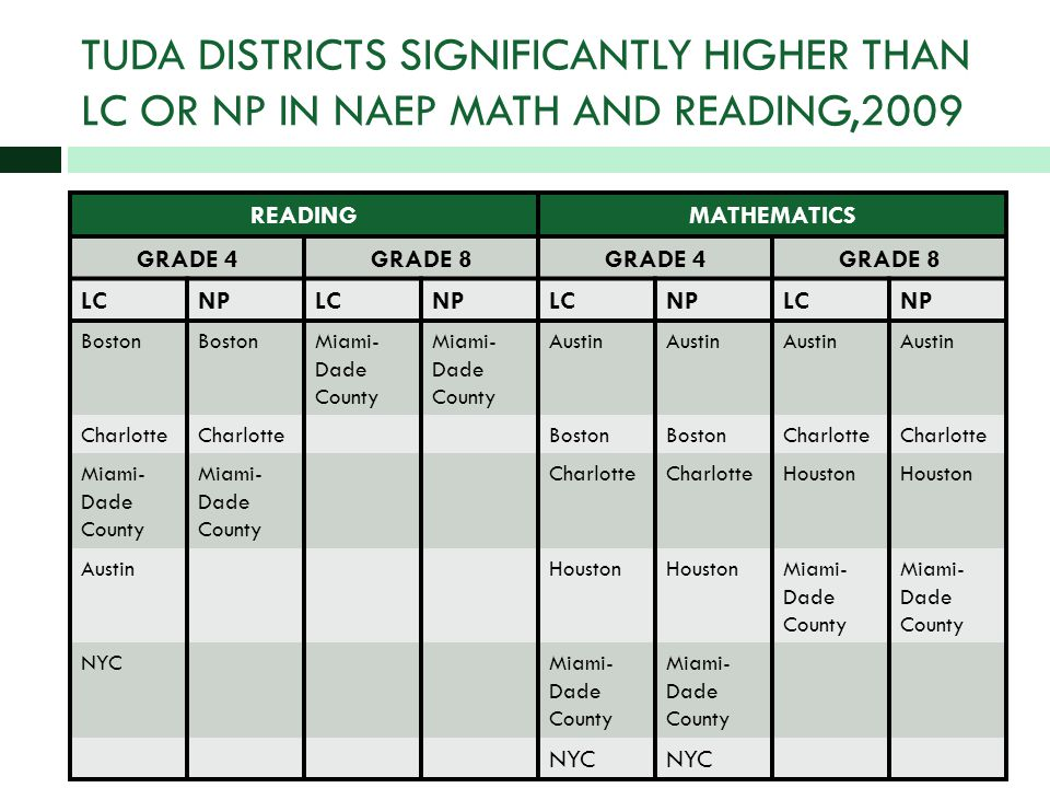 TUDA DISTRICTS SIGNIFICANTLY HIGHER THAN LC OR NP IN NAEP MATH AND READING,2009 READINGMATHEMATICS GRADE 4GRADE 8GRADE 4GRADE 8 LCNPLCNPLCNPLCNP Boston Miami- Dade County Austin Charlotte Boston Charlotte Miami- Dade County Charlotte Houston AustinHouston Miami- Dade County NYCMiami- Dade County NYC